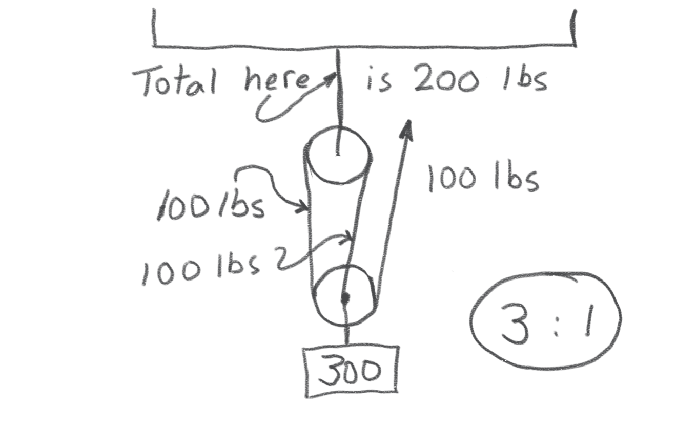 Fig. 5 -- Diagram of the Trucker's Hitch, with its 3:1 mechanical advantage.