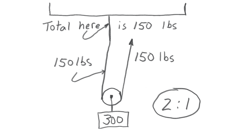 Fig. 3 -- Simple hoist with a 2:1 mechanical advantage.