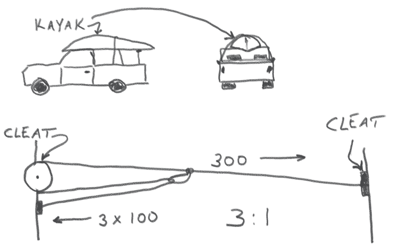 Figure 6 -- Trucker's Hitch used to tie down a kayak on a pickup truck.